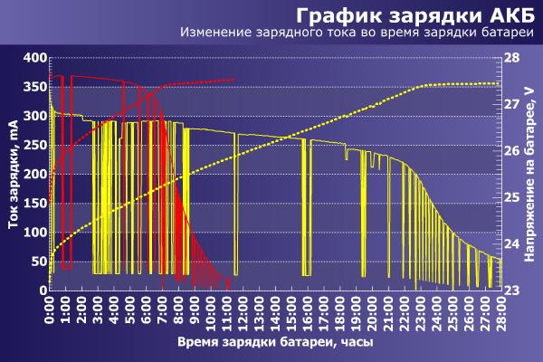 График зарядки батареи ИБП PCM IMD-1200AP