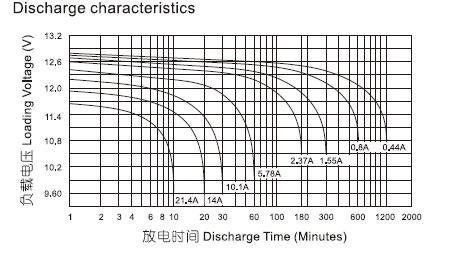 Разрядные характеристики аккумулятор Powercom PM-12-9.0