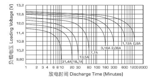 Разрядные характеристики аккумулятора Powercom PM-12-12