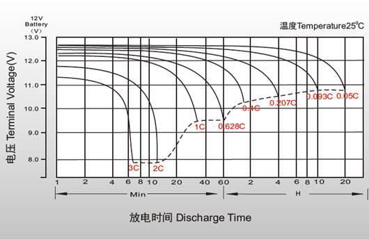 Разрядные характеристики аккумулятора Powercom PM-12-5.0