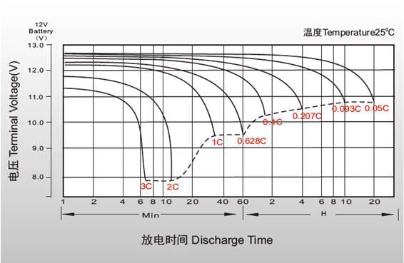 Разрядные характеристики аккумулятора Powercom PM-12-6.0