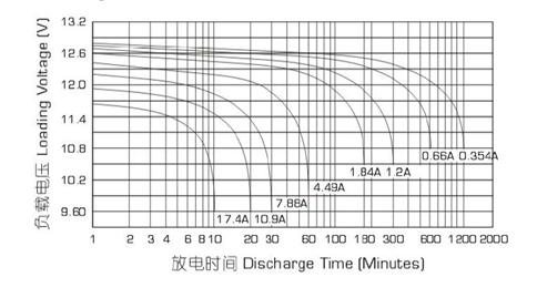 Разрядные характеристики аккумулятора Powercom PM-12-7.2