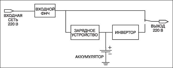 Структурная схема ИБП с технологией Off-Line