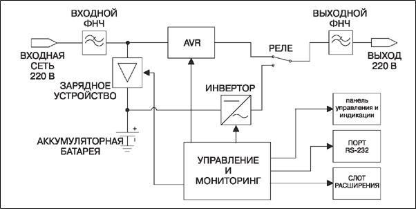 Структурная схема ИБП с технологией Line-Interactive